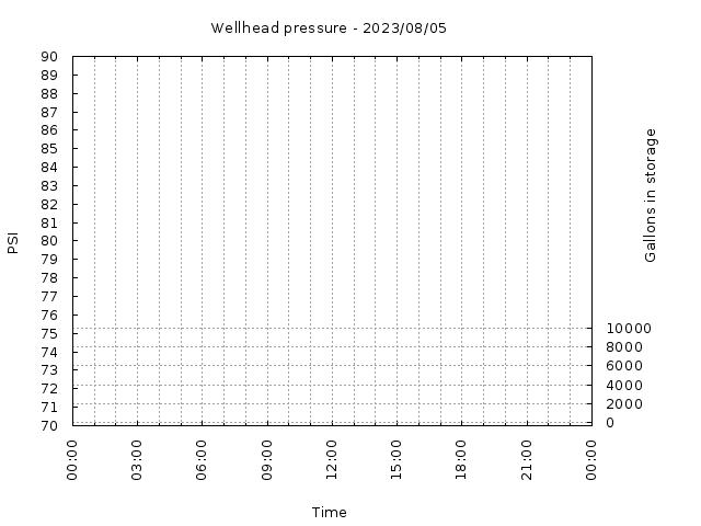 Wellhead Pressure Chart